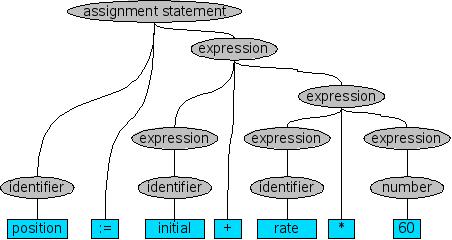 Grammar analyzer