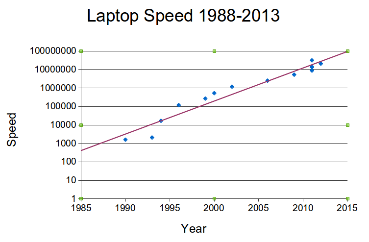 Computer Generations (and the Coming of the €1 Computer)